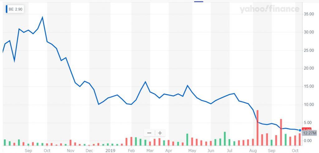 ブルーム・エナジーの株価(2019年10月)