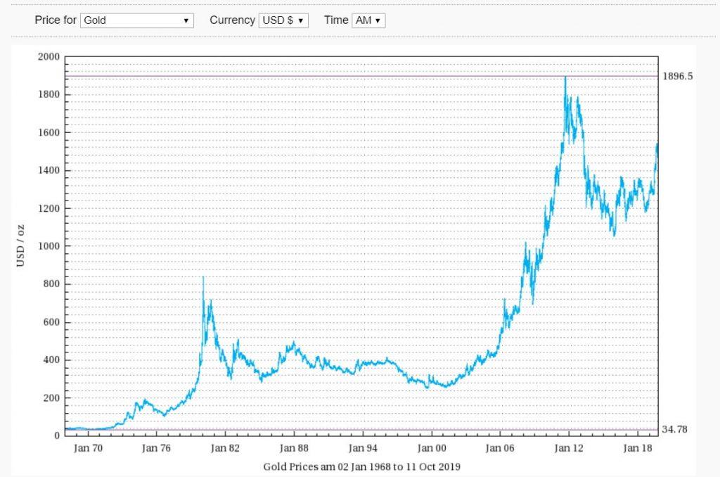 純金の価格推移