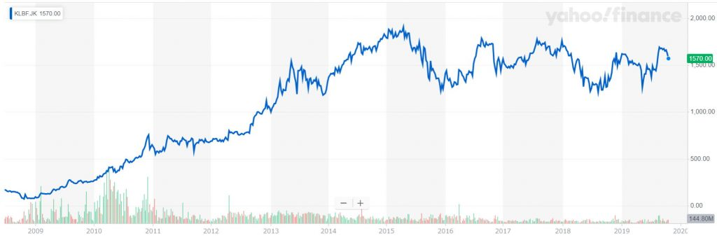 カルベ ファルマの株価