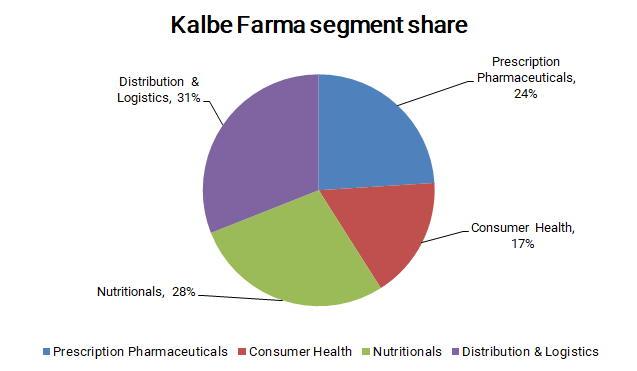 カルベ ファルマの事業セグメント