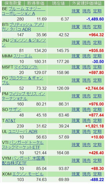 2019年末日での米国株損益状況