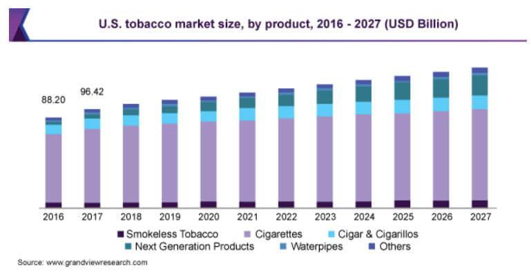 世界のたばこ市場今後の推移予想