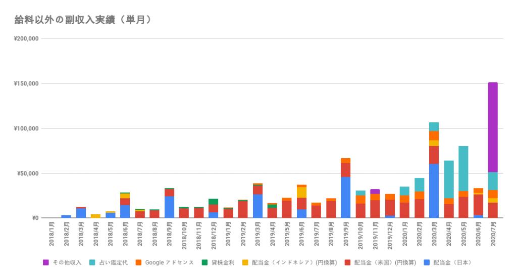 給料以外の所得推移(~2020年7月)